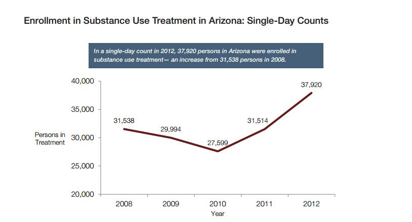 Arizona treatment enrollment