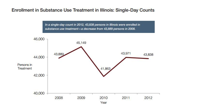 Illinois treatment enrollments