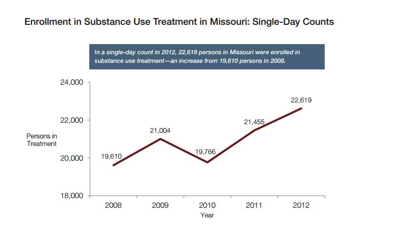Missouri treatment enrollments