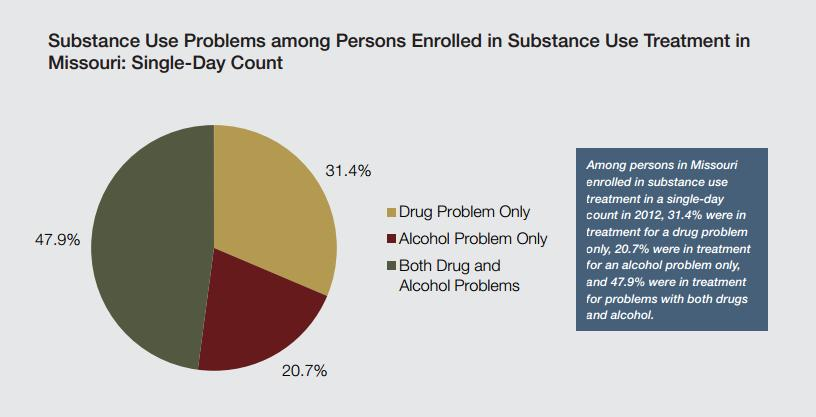 Missouri rehab percentages
