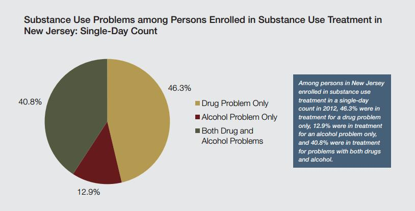 New Jersey rehab percentages