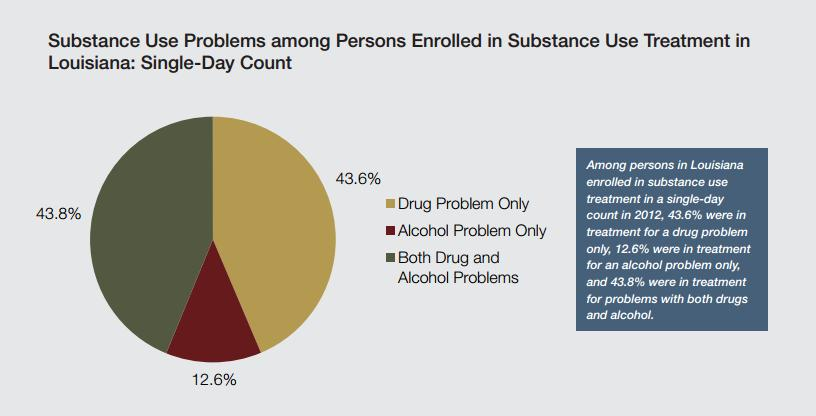 Louisiana rehab percentages
