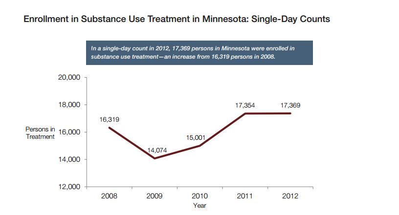 Minnesota treatment enrollments