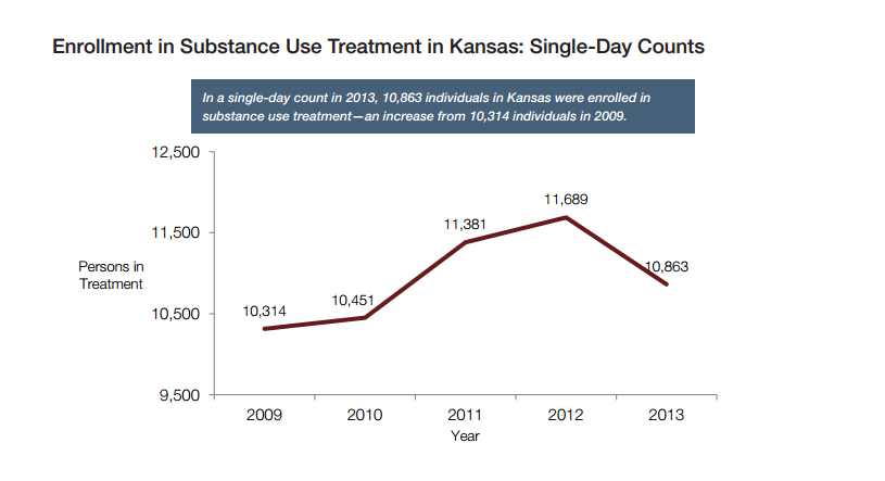 Kansas treatment enrollments