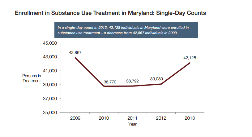 Maryland treatment enrollment