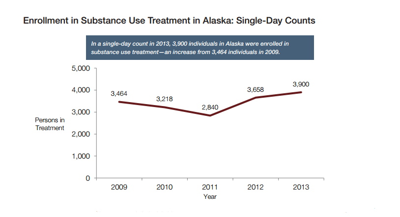 Alaska treatment enrollment
