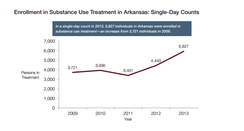 Arkansas treatment enrollment