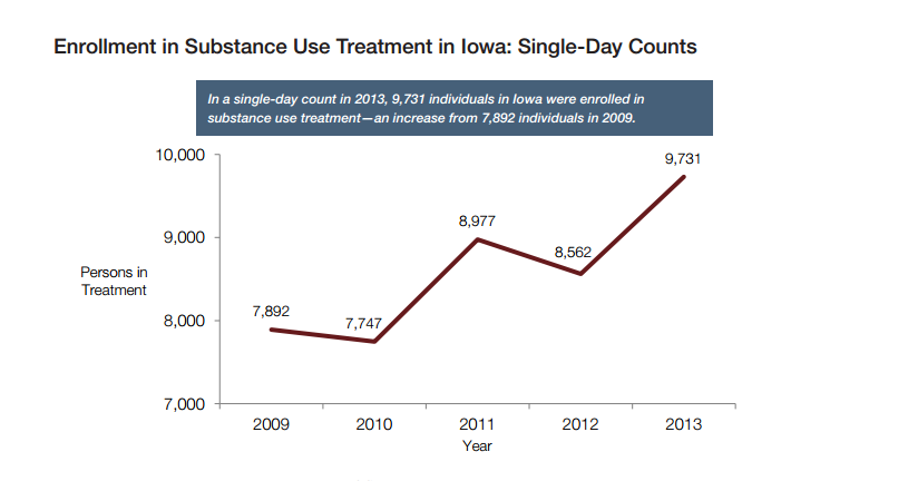 Iowa treatment enrollments