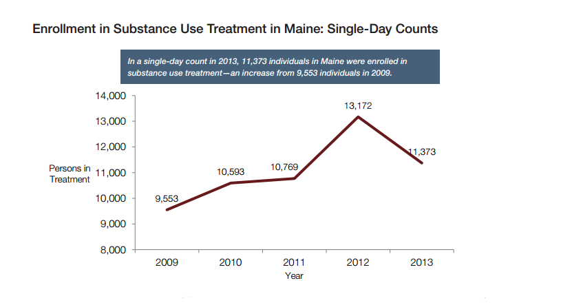 Maine treatment enrollment