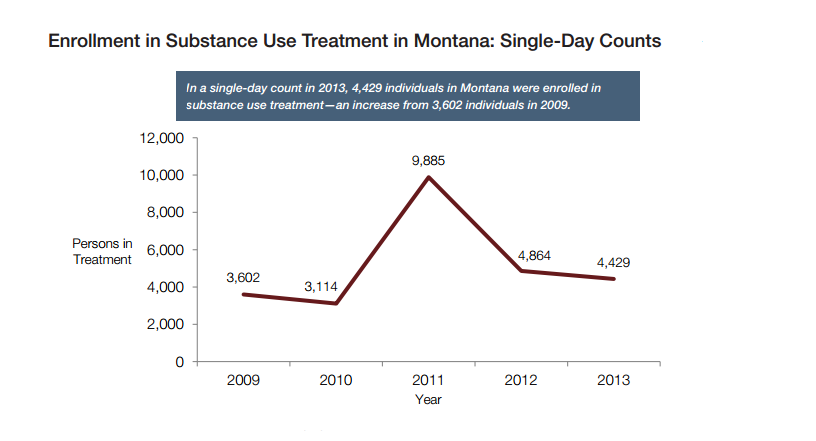 Montana treatment enrollments