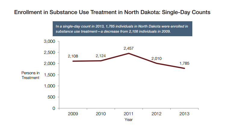 North Dakota treatment enrollments