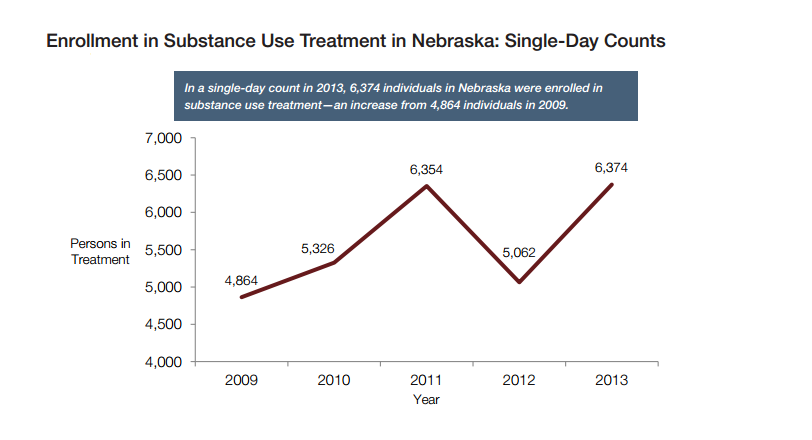Nebraska treatment enrollments