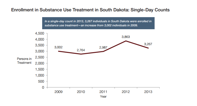 South Dakota treatment enrollments