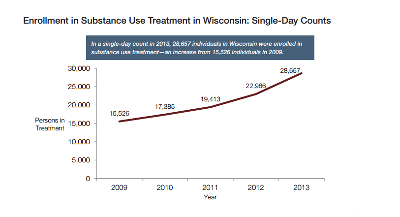 Wisconsin treatment enrollments