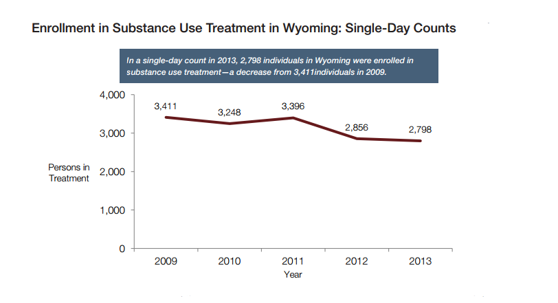 Wyoming treatment enrollments