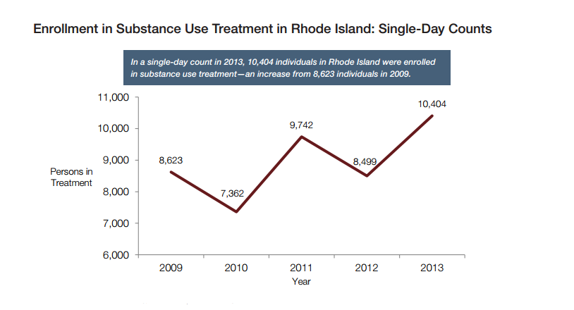 Rhode Island treatment enrollments
