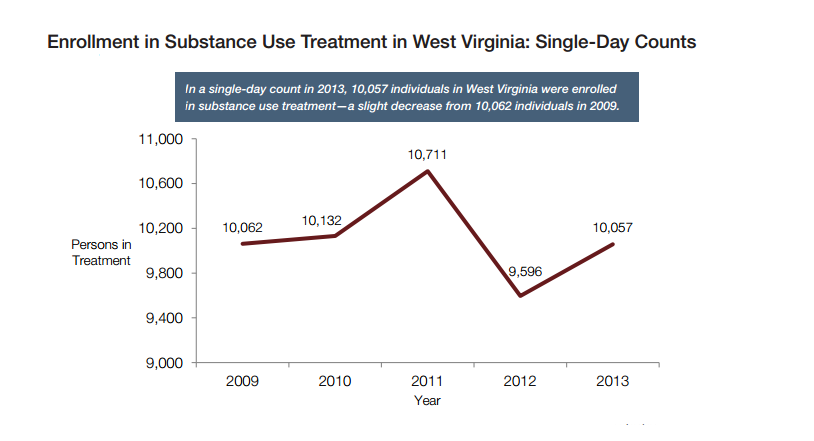 West Virginia treatment enrollments